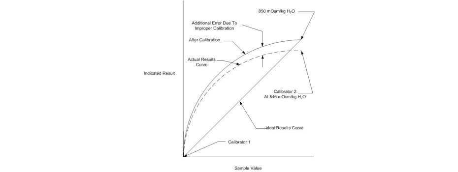 Factors Affecting Calibration Graph